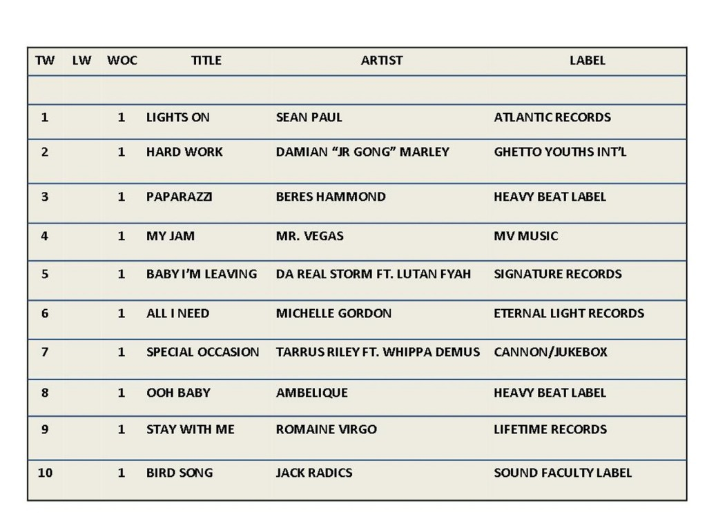 RDB  Top 10 Chart BODY